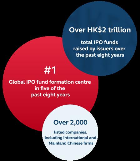 IPO statistics