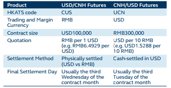 Comparison with USD - CNH Futures Eng
