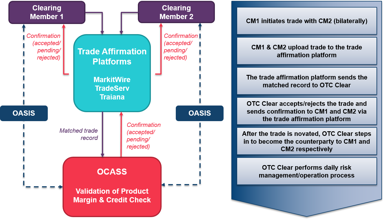 overview of the workflow for trade submission