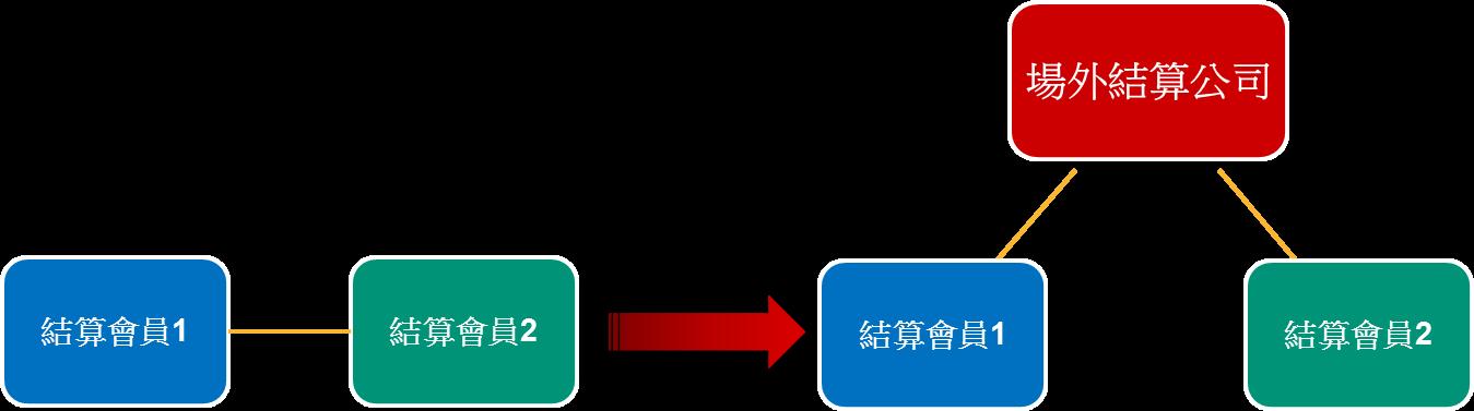Novation diagram(Chi)