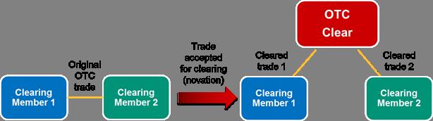 Novation diagram