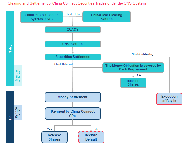 Clearing and Settlement of China Connect Securities Trades under the CNS System